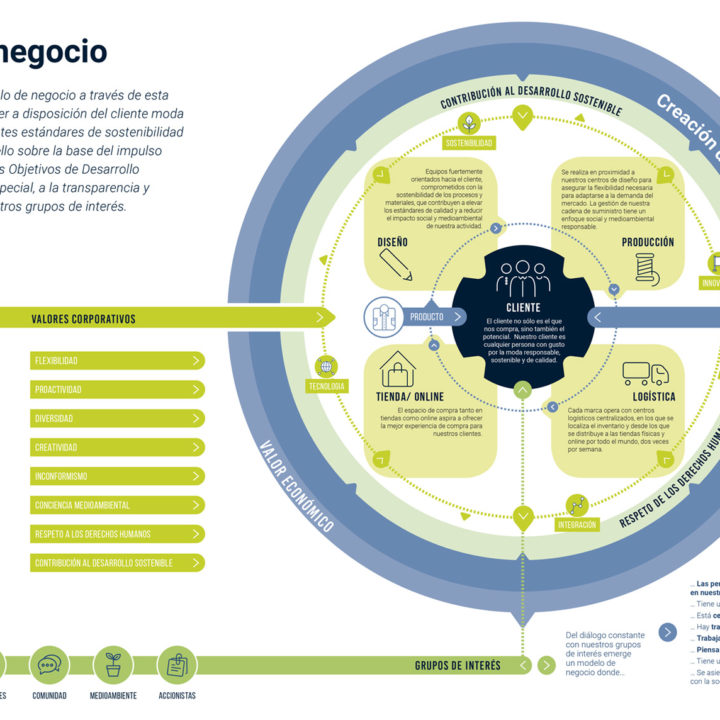 Inditex-Datos-Memoria